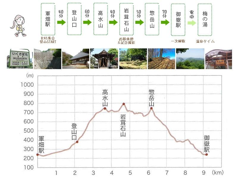 高水三山コース